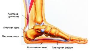 Эффективное лечение суставных болей