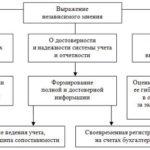 Аудит: особенности и задачи