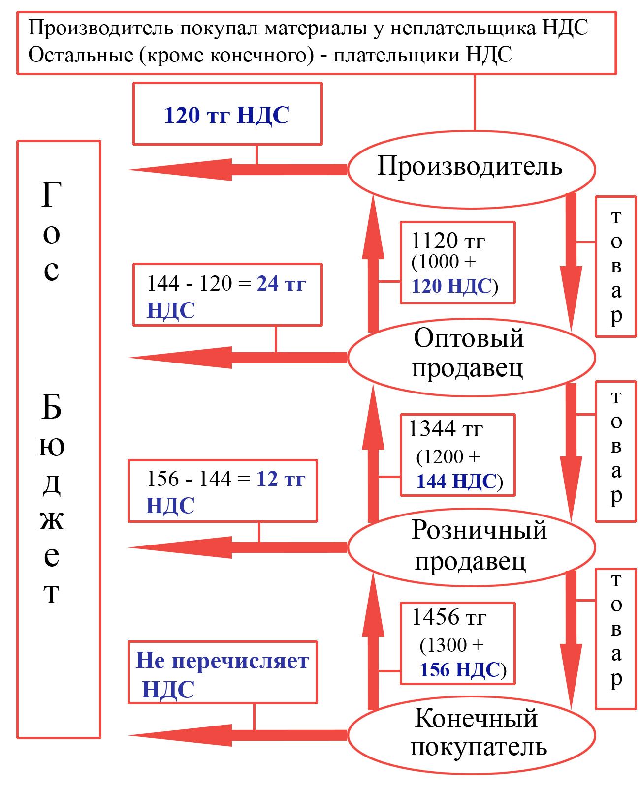 Задачи с решением 2014 по ндс примеры решение задач по термеху статика