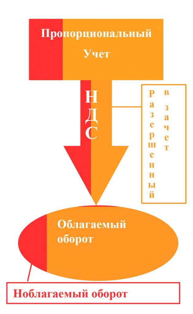 Пропорциональный учет НДС в РК