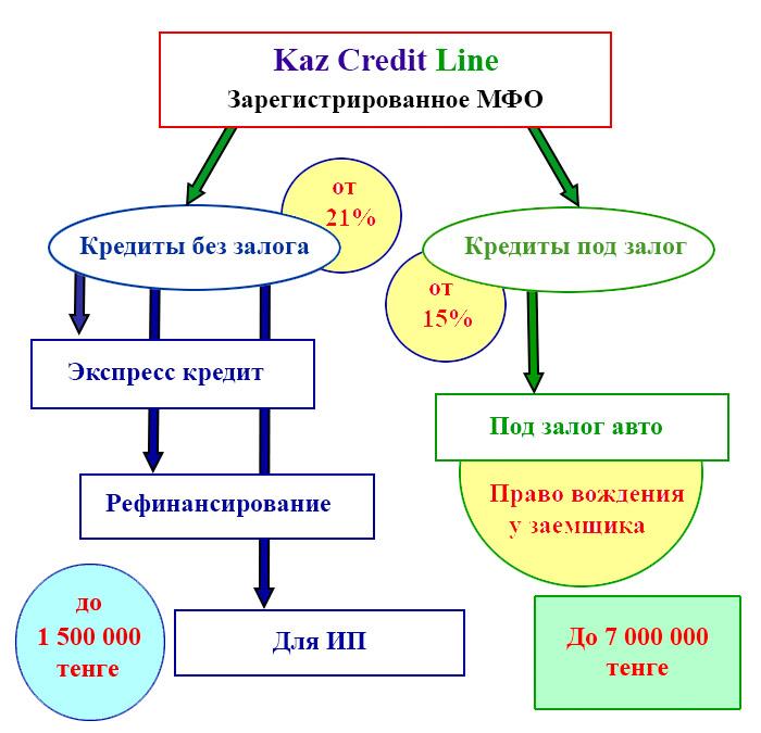 Kaz credit line займы